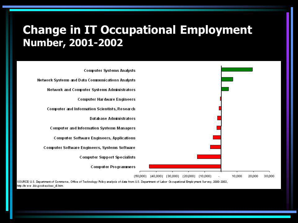 Change in IT Occupational Employment Number, 2001-2002