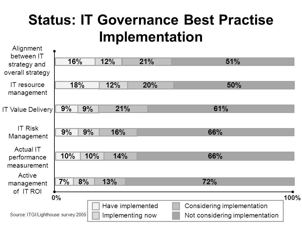 Status: IT Governance Best Practise Implementation Source: ITGI/Lighthouse survey 2005 72% 13%8% 7% 66% 14%10% 66% 16%9% 61%21% 9% 50%20%12% 18% 51% 21% 12%16% Active management of IT ROI Actual IT performance measurement IT Risk Management IT Value Delivery IT resource management Alignment between IT strategy and overall strategy 0%100% Have implemented Implementing now Considering implementation Not considering implementation