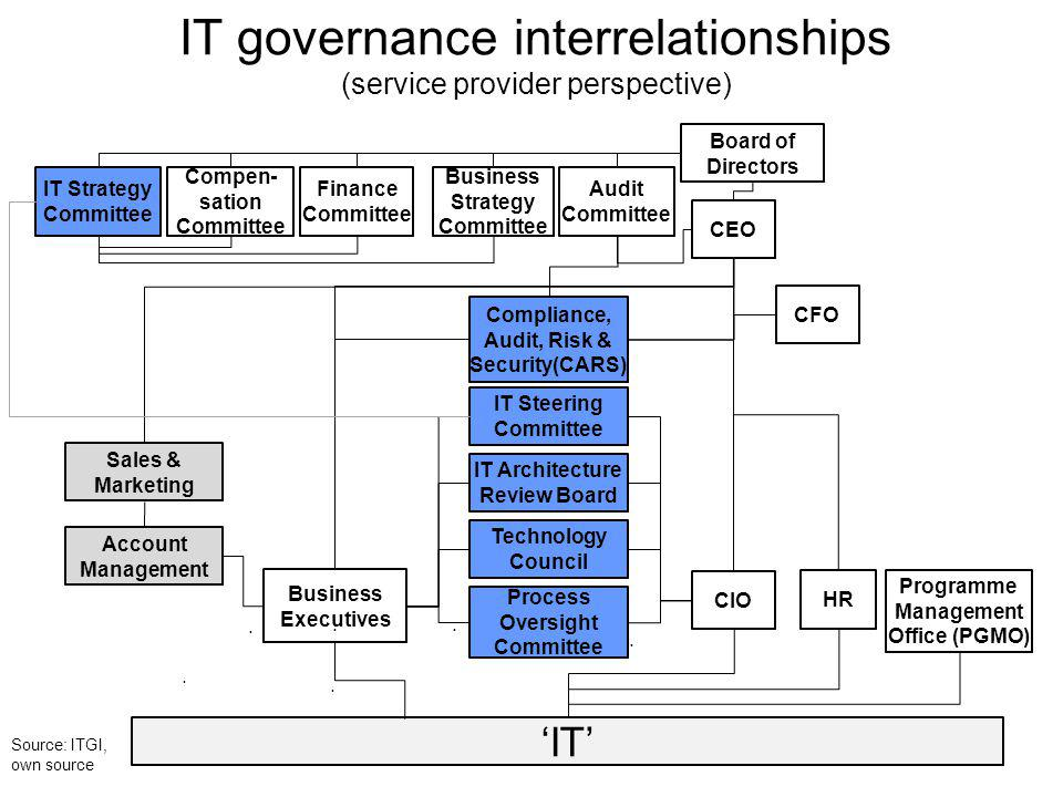 IT Strategy Committee Technology Council Audit Committee Sales & Marketing Compen- sation Committee Business Strategy Committee Finance Committee Board of Directors CEO Business Executives Programme Management Office (PGMO) CFO HR Compliance, Audit, Risk & Security(CARS) CIO IT Architecture Review Board Process Oversight Committee..