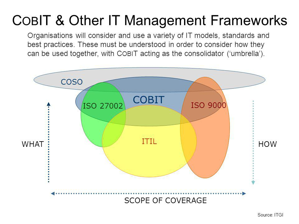 Organisations will consider and use a variety of IT models, standards and best practices.