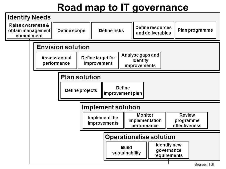 Raise awareness & obtain management commitment Identify Needs Define scopeDefine risks Define resources and deliverables Plan programme Envision solution Assess actual performance Define target for improvement Analyse gaps and identify improvements Plan solution Define projects Define improvement plan Implement solution Implement the improvements Monitor implementation performance Review programme effectiveness Operationalise solution Build sustainability Identify new governance requirements Road map to IT governance Source: ITGI
