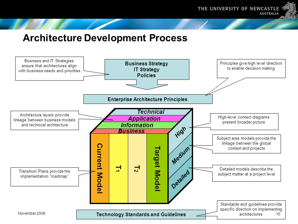 November 2006 10 Architecture Development Process Current Model T1T1 T2T2 Target Model Application Information Technical High Medium Detailed Business Business Strategy IT Strategy Policies Enterprise Architecture Principles Technology Standards and Guidelines Business and IT Strategies ensure that architectures align with business needs and priorities Architecture layers provide linkage between business models and technical architecture Principles give high level direction to enable decision making High-level context diagrams present broader picture Subject area models provide the linkage between the global context and projects Detailed models describe the subject matter at a project level Standards and guidelines provide specific direction on implementing architectures Transition Plans provide the implementation roadmap