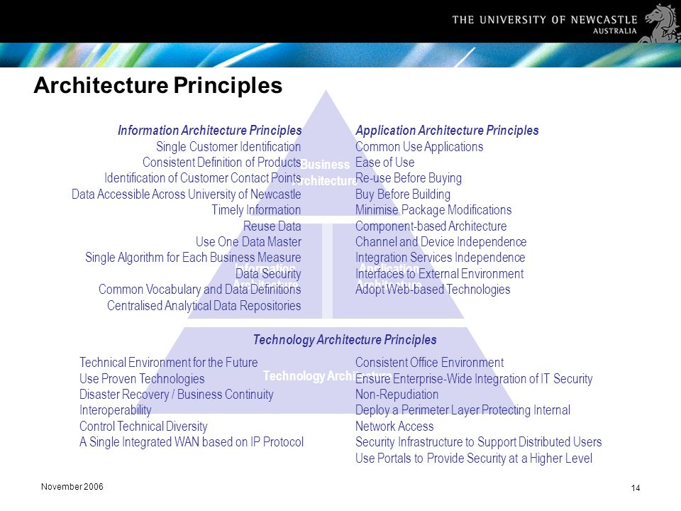November 2006 14 Architecture Principles Information Architecture Application Architecture Business Architecture Technology Architecture Application Architecture Principles Common Use Applications Ease of Use Re-use Before Buying Buy Before Building Minimise Package Modifications Component-based Architecture Channel and Device Independence Integration Services Independence Interfaces to External Environment Adopt Web-based Technologies Information Architecture Principles Single Customer Identification Consistent Definition of Products Identification of Customer Contact Points Data Accessible Across University of Newcastle Timely Information Reuse Data Use One Data Master Single Algorithm for Each Business Measure Data Security Common Vocabulary and Data Definitions Centralised Analytical Data Repositories Technology Architecture Principles Technical Environment for the Future Use Proven Technologies Disaster Recovery / Business Continuity Interoperability Control Technical Diversity A Single Integrated WAN based on IP Protocol Consistent Office Environment Ensure Enterprise-Wide Integration of IT Security Non-Repudiation Deploy a Perimeter Layer Protecting Internal Network Access Security Infrastructure to Support Distributed Users Use Portals to Provide Security at a Higher Level