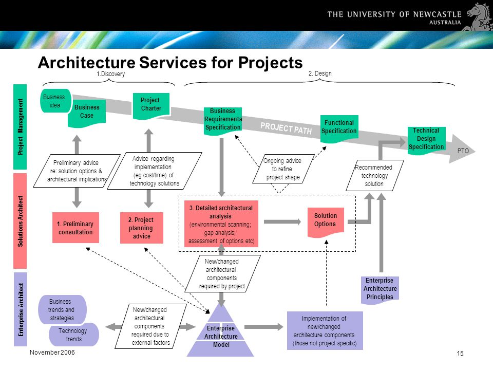November 2006 15 Architecture Services for Projects PROJECT PATH 1.