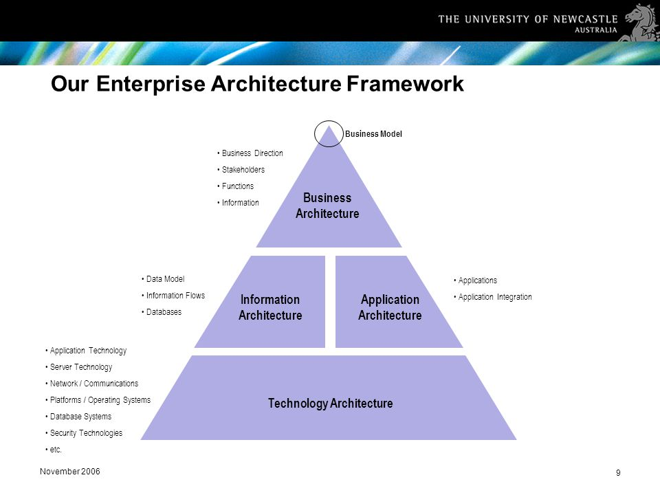 November 2006 9 Our Enterprise Architecture Framework Information Architecture Application Architecture Business Architecture Technology Architecture Business Model Business Direction Stakeholders Functions Information Data Model Information Flows Databases Applications Application Integration Application Technology Server Technology Network / Communications Platforms / Operating Systems Database Systems Security Technologies etc.