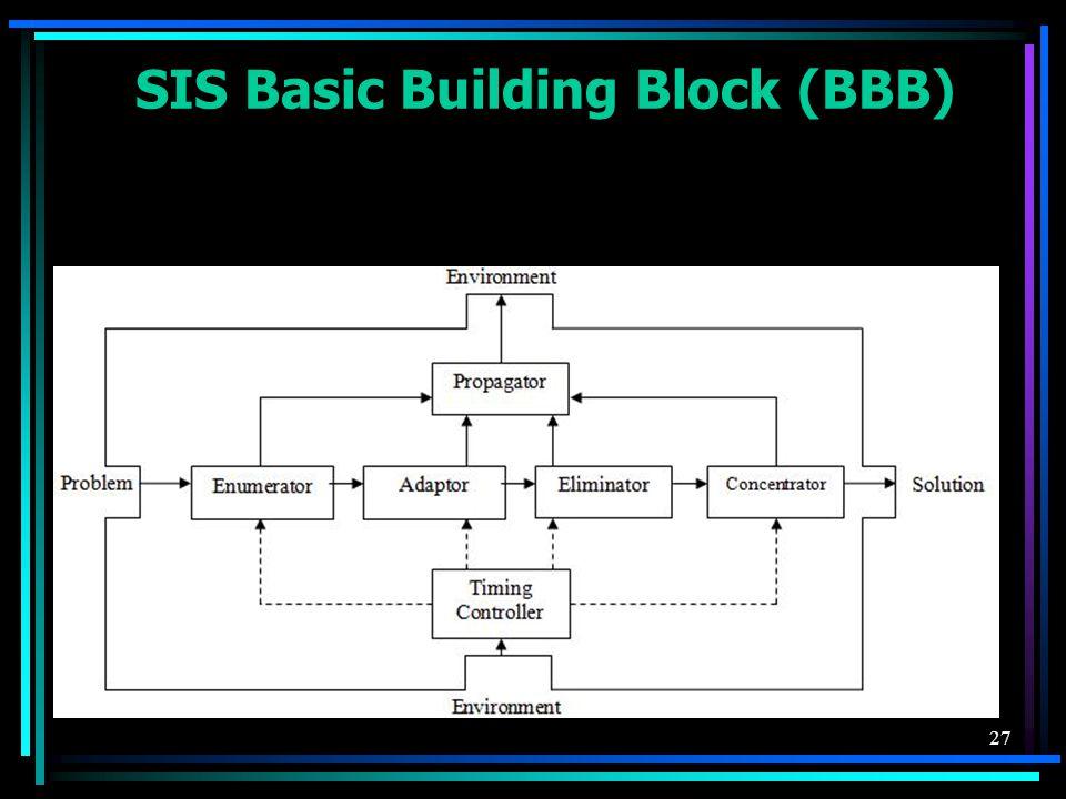27 SIS Basic Building Block (BBB)
