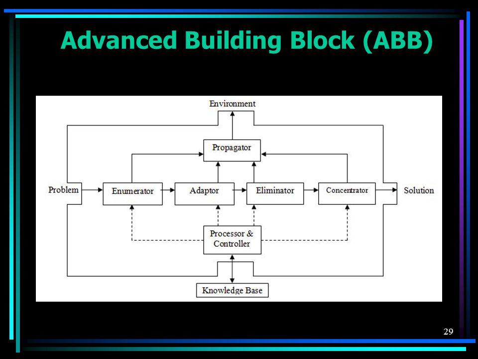 29 Advanced Building Block (ABB)