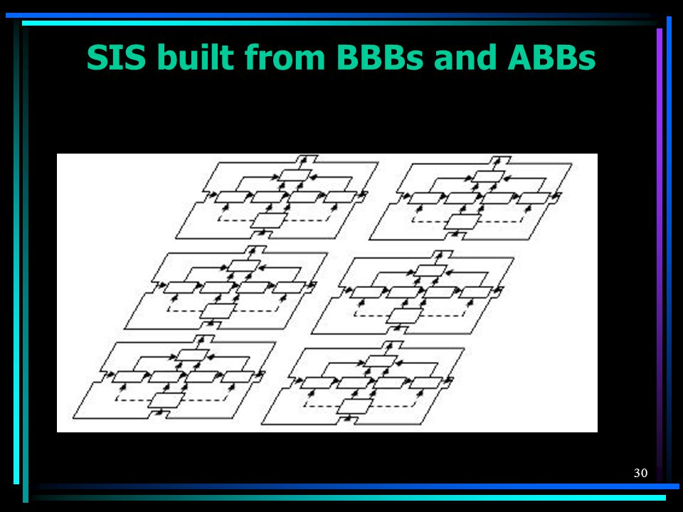 30 SIS built from BBBs and ABBs