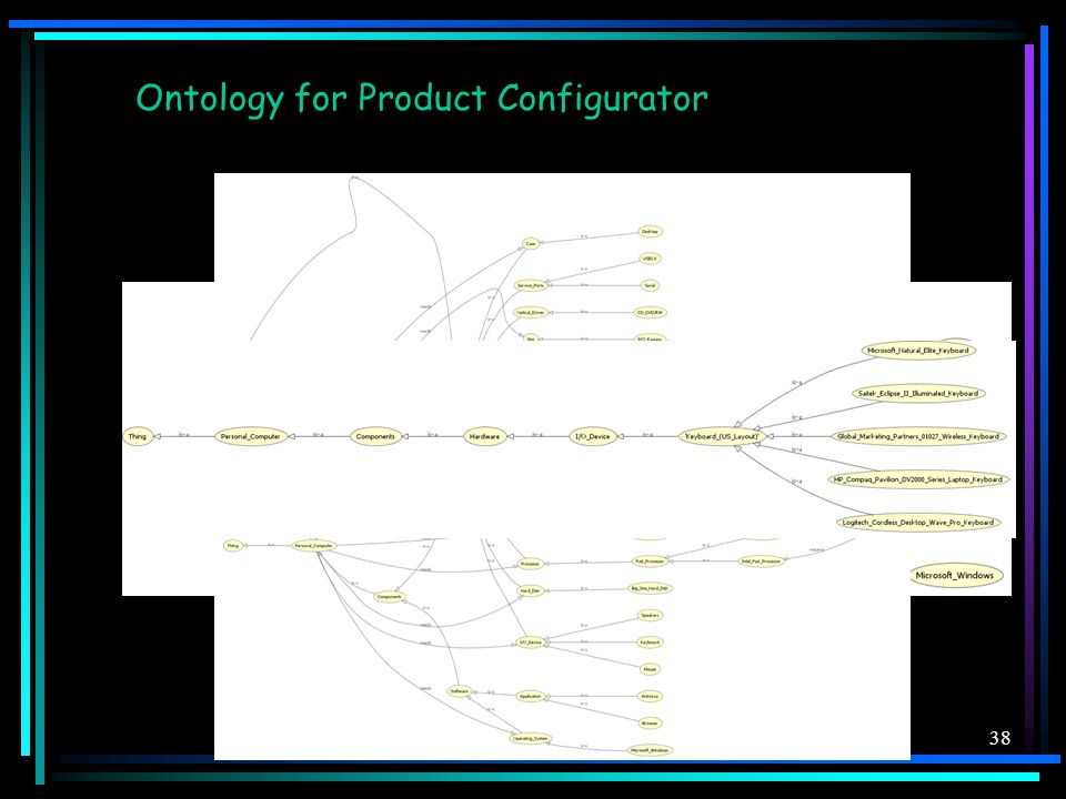 38 Ontology for Product Configurator