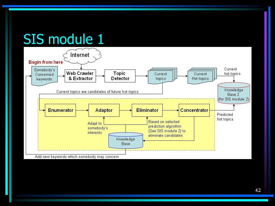 42 SIS module 1