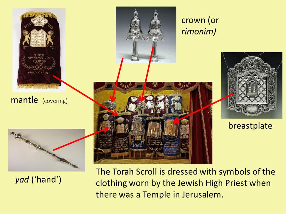 The Torah Scroll is dressed with symbols of the clothing worn by the Jewish High Priest when there was a Temple in Jerusalem. breastplate yad ('hand')
