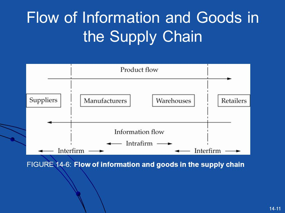 14-11 Flow of Information and Goods in the Supply Chain FIGURE 14-6: Flow of information and goods in the supply chain
