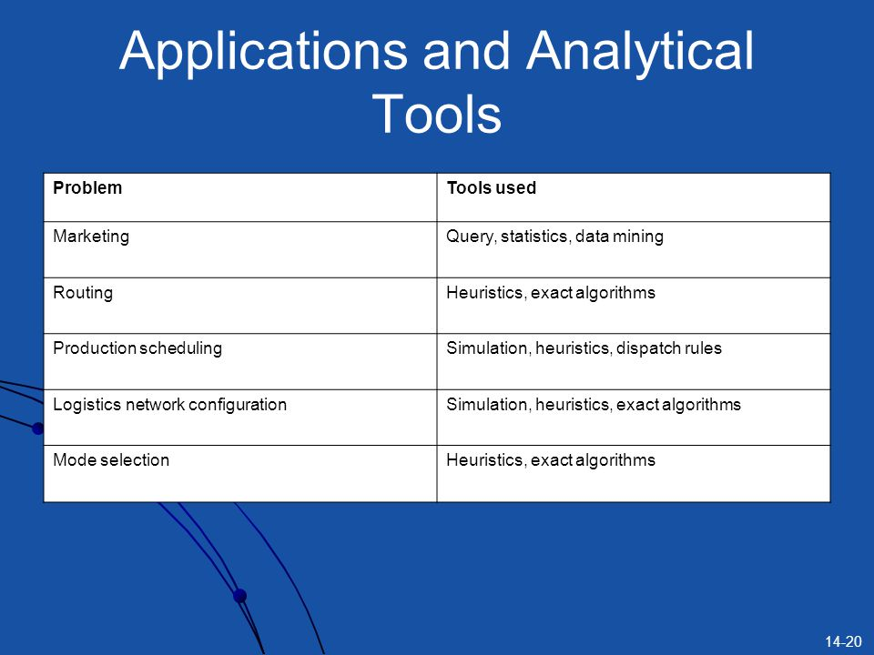 14-20 Applications and Analytical Tools ProblemTools used MarketingQuery, statistics, data mining RoutingHeuristics, exact algorithms Production schedulingSimulation, heuristics, dispatch rules Logistics network configurationSimulation, heuristics, exact algorithms Mode selectionHeuristics, exact algorithms