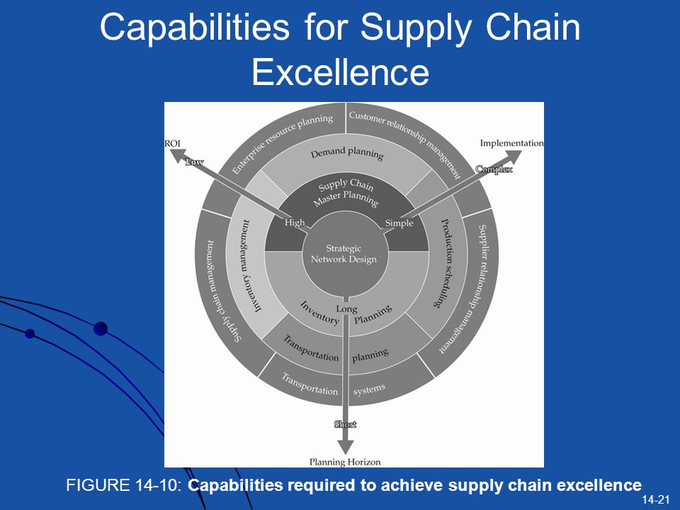 14-21 Capabilities for Supply Chain Excellence FIGURE 14-10: Capabilities required to achieve supply chain excellence