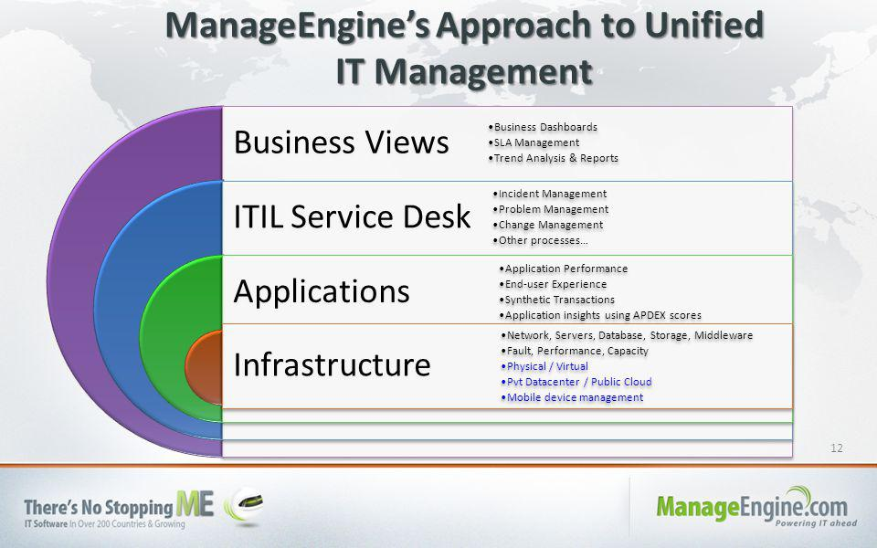 12 Business Views ITIL Service Desk Applications Infrastructure Business Dashboards SLA Management Trend Analysis & Reports Incident Management Problem Management Change Management Other processes… Application Performance End-user Experience Synthetic Transactions Application insights using APDEX scores Network, Servers, Database, Storage, Middleware Fault, Performance, Capacity Physical / Virtual Pvt Datacenter / Public Cloud Mobile device management ManageEngine's Approach to Unified IT Management