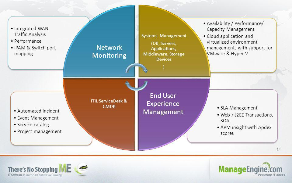 14 SLA Management Web / J2EE Transactions, SOA APM insight with Apdex scores Automated Incident Event Management Service catalog Project management Availability / Performance/ Capacity Management Cloud application and virtualized environment management, with support for VMware & Hyper-V Integrated WAN Traffic Analysis Performance IPAM & Switch port mapping Network Monitoring Systems Management (DB, Servers, Applications, Middleware, Storage Devices ) End User Experience Management ITIL ServiceDesk & CMDB