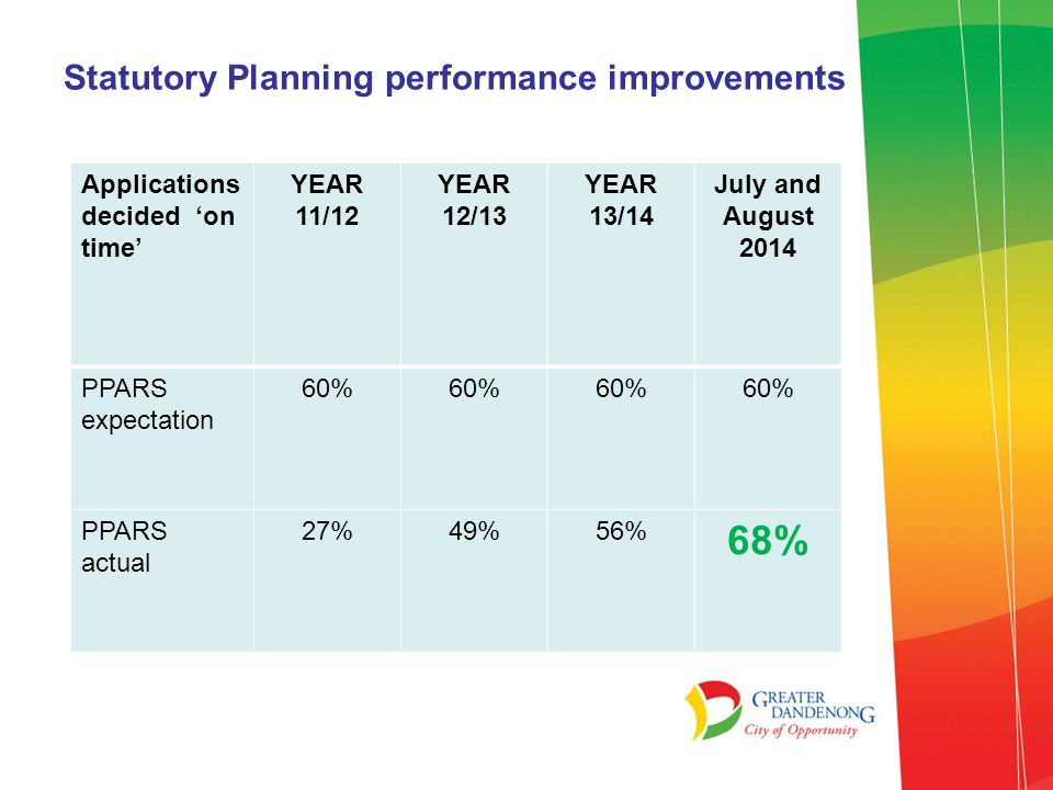 Planning Pre-Application Service We have implemented a very successful Pre-Application Meeting Service in early 2013 Year 13/14 Planning Pre-Application Advice Service requests & completions 162 Applications lodged after a Pre- App.