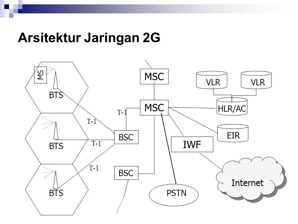 Arsitektur Jaringan 2G Internet BTS BSC MS MSC T-1 EIR VLR HLR/AC PSTN IWF