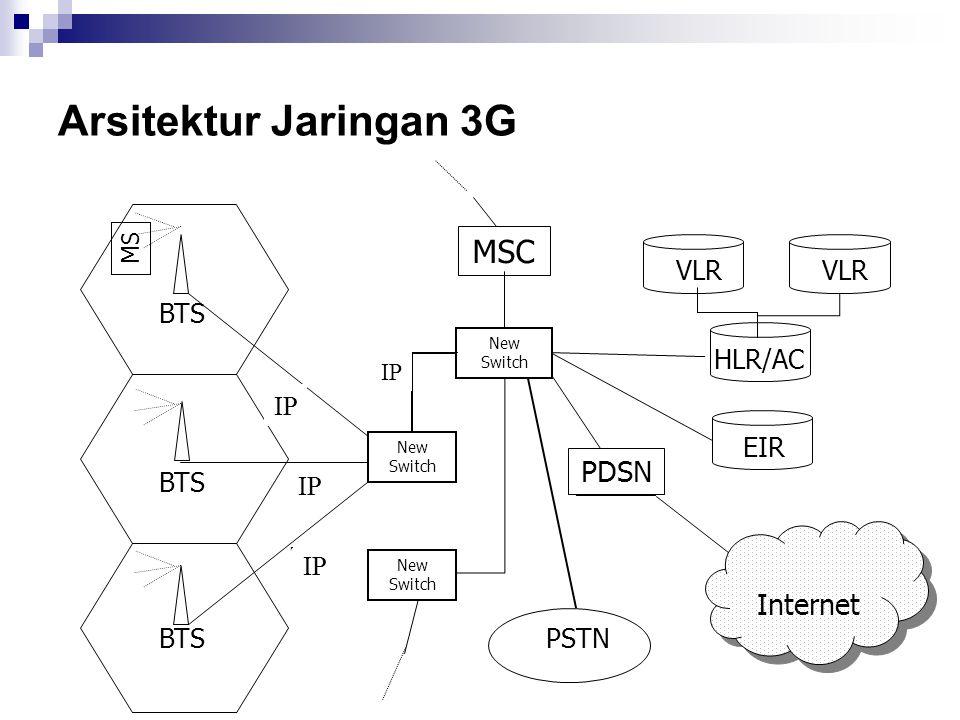 Arsitektur Jaringan 3G Internet BTS BSC MS MSC T-1 EIR VLR HLR/AC PSTN IWF New Switch New Switch New Switch T-1 IP PDSN