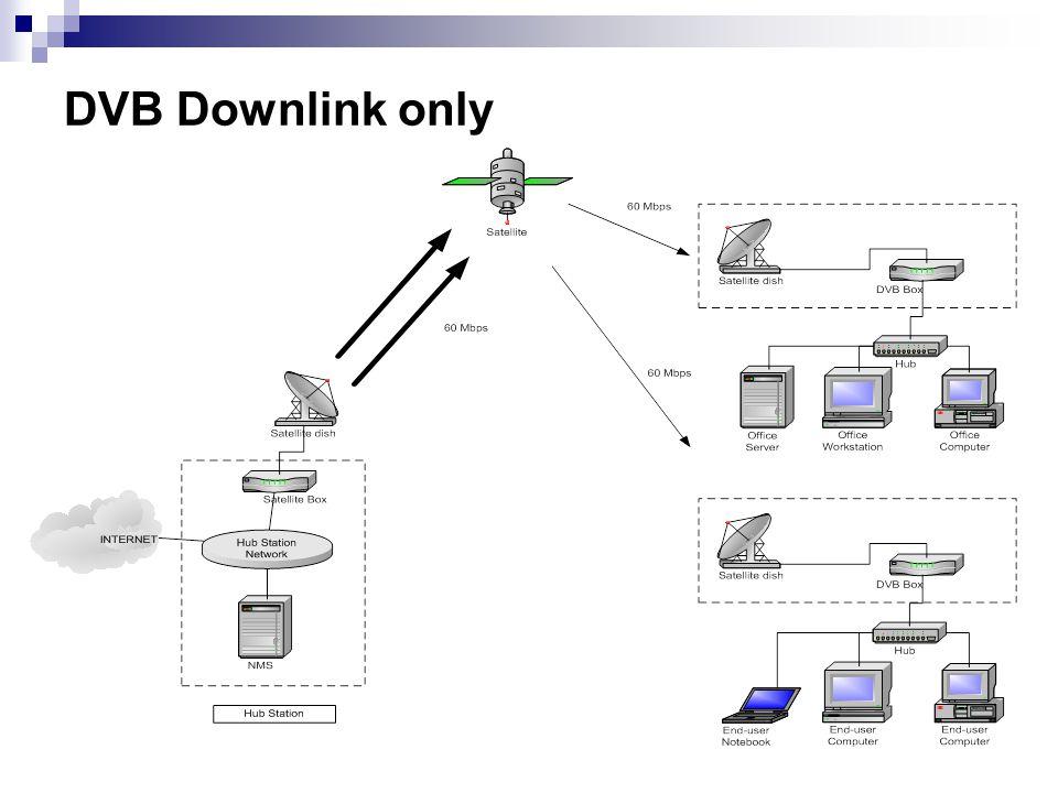 DVB Downlink only