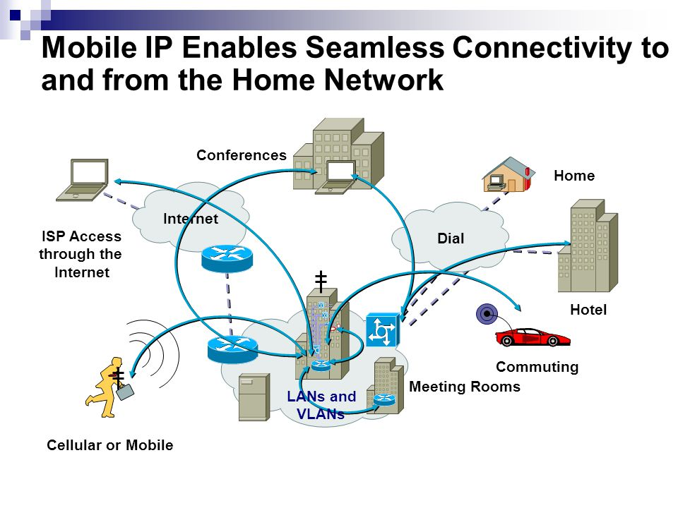 Mobile IP Enables Seamless Connectivity to and from the Home Network Internet Dial Hotel Home Conferences Meeting Rooms ISP Access through the Internet Cellular or Mobile Commuting LANs and VLANs