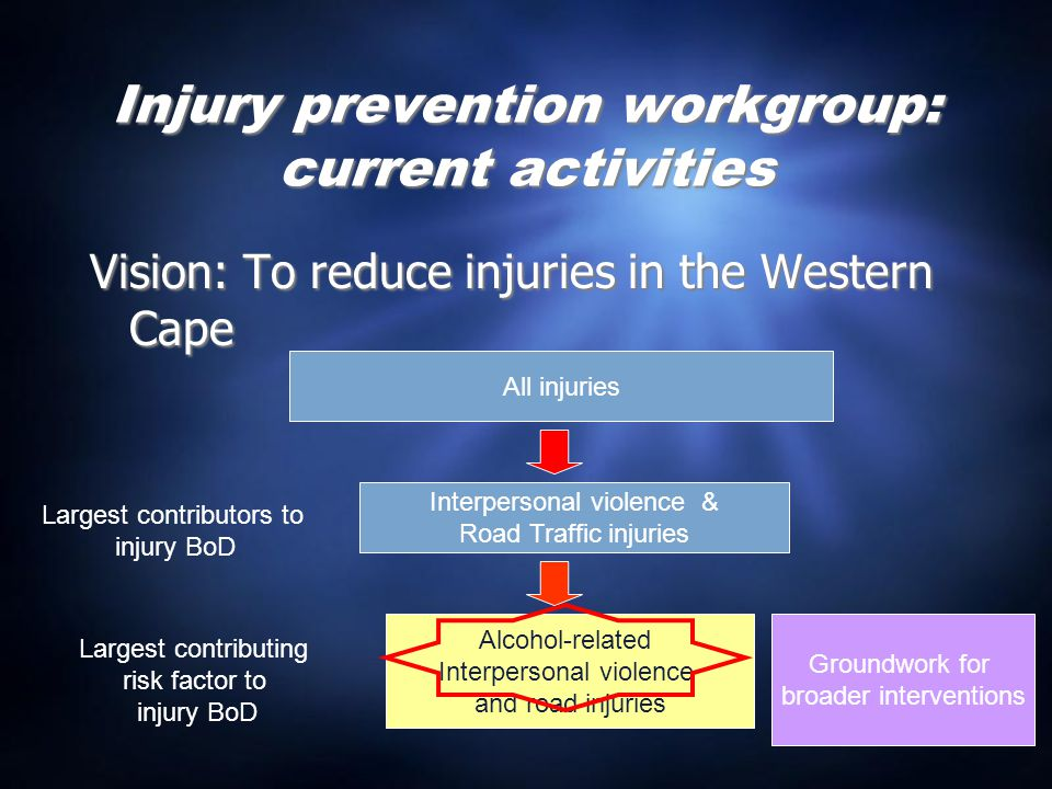 Injury prevention workgroup: current activities Vision: To reduce injuries in the Western Cape All injuries Interpersonal violence & Road Traffic injuries Alcohol-related Interpersonal violence and road injuries Largest contributors to injury BoD Largest contributing risk factor to injury BoD Groundwork for broader interventions