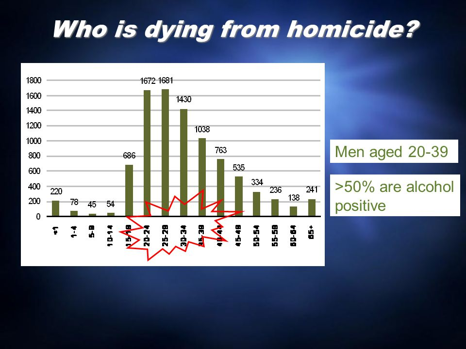 Who is dying from homicide? Men aged 20-39 >50% are alcohol positive