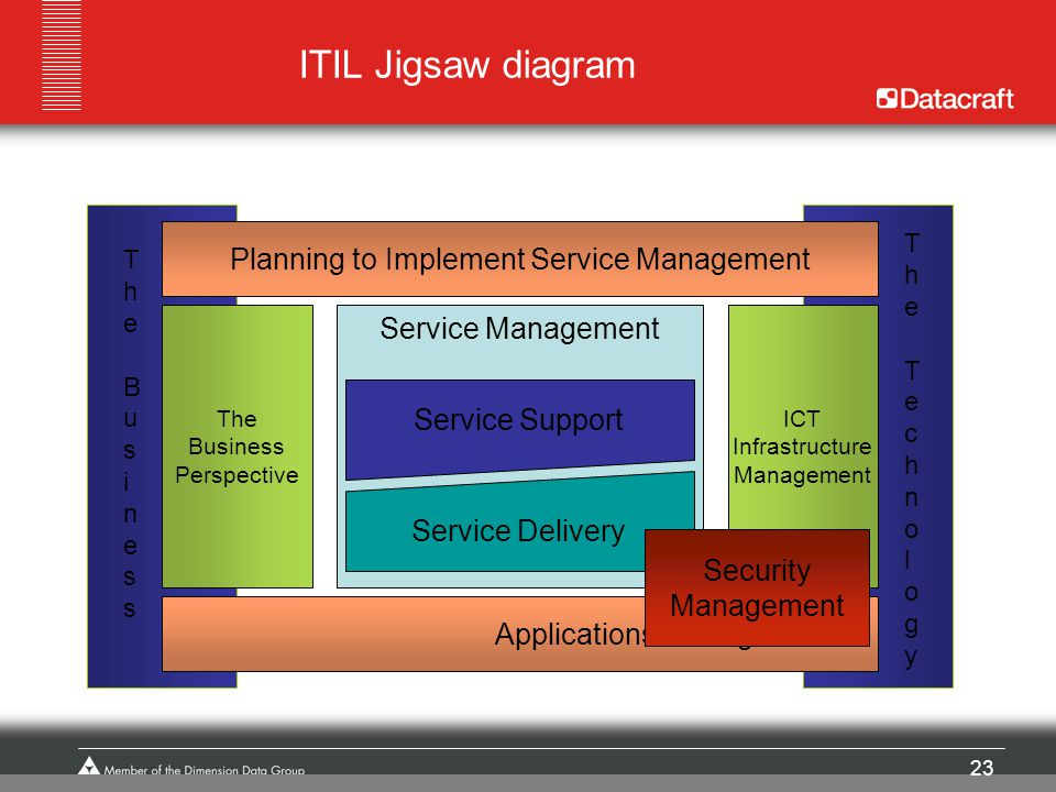23 The BusinessThe Business The TechnologyThe Technology ITIL Jigsaw diagram Service Management Service Delivery Service Support The Business Perspect