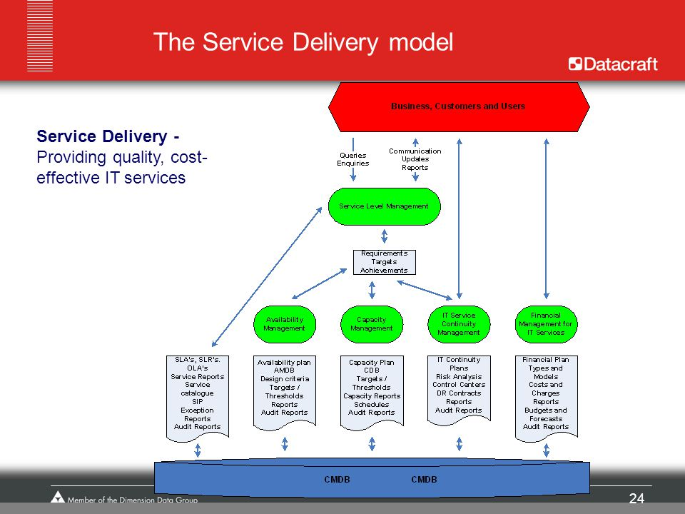 24 The Service Delivery model Service Delivery - Providing quality, cost- effective IT services