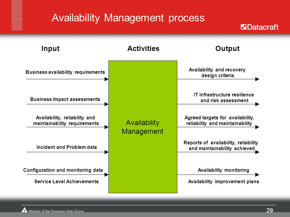 29 Availability Management process Availability Management ActivitiesOutputInput Business availability requirements Business Impact assessments Availa