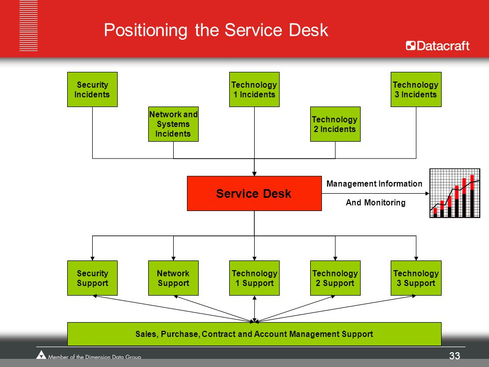 33 Positioning the Service Desk Security Incidents Network and Systems Incidents Technology 1 Incidents Technology 2 Incidents Technology 3 Incidents