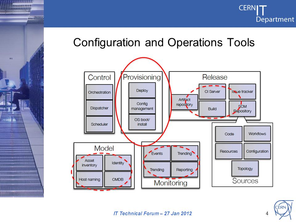 Configuration and Operations Tools IT Technical Forum – 27 Jan 20124
