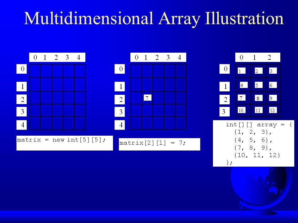 Multidimensional Array Illustration