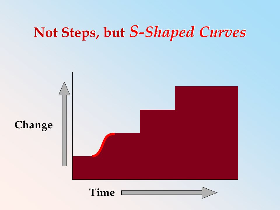 Not Steps, but S -Shaped Curves Time Change