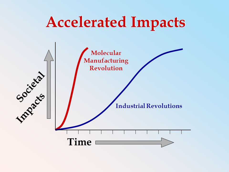 Societal Impacts Time Accelerated Impacts Industrial Revolutions Molecular Manufacturing Revolution