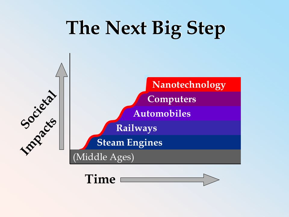 Societal Impacts Time Steam Engines Computers Railways Automobiles (Middle Ages) Nanotechnology The Next Big Step