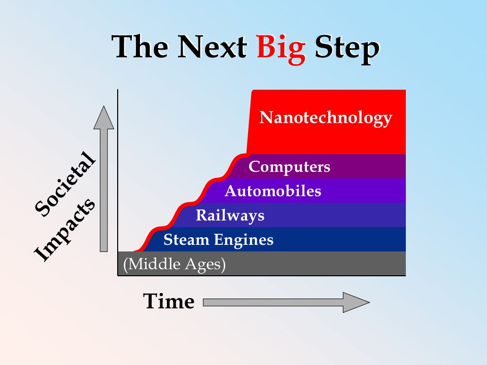 Nanotechnology Societal Impacts Time The Next Big Step Steam Engines Computers Railways Automobiles (Middle Ages)