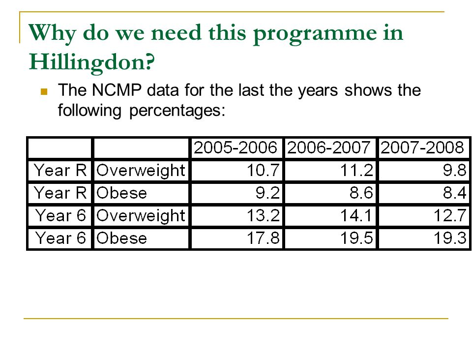 Why do we need this programme in Hillingdon? The NCMP data for the last the years shows the following percentages: