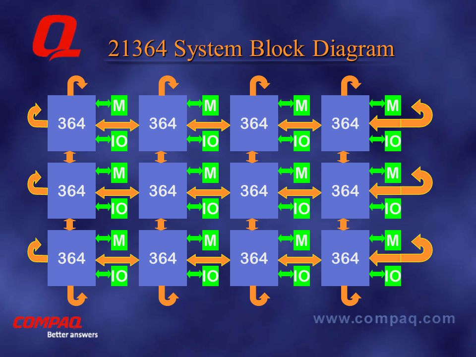 21364 System Block Diagram 364 M IO 364 M IO 364 M IO 364 M IO 364 M IO 364 M IO 364 M IO 364 M IO 364 M IO 364 M IO 364 M IO 364 M IO