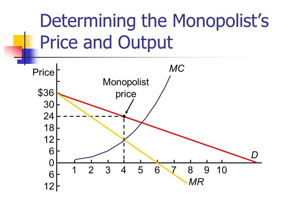 Determining the Monopolist's Price and Output MC $36 30 24 18 12 6 0 6 Price 12345678910 D MR Monopolist price