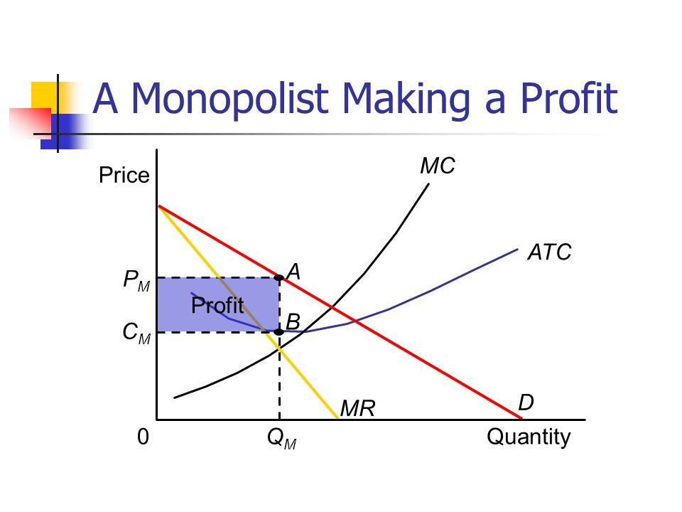 A Monopolist Making a Profit Price ATC MC Quantity PMPM 0 MR D QMQM Profit CMCM A B