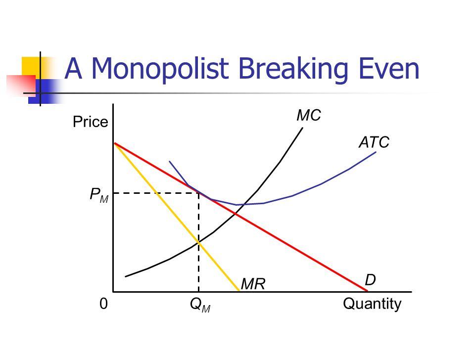 A Monopolist Breaking Even Price MC Quantity PMPM 0 MR D QMQM ATC