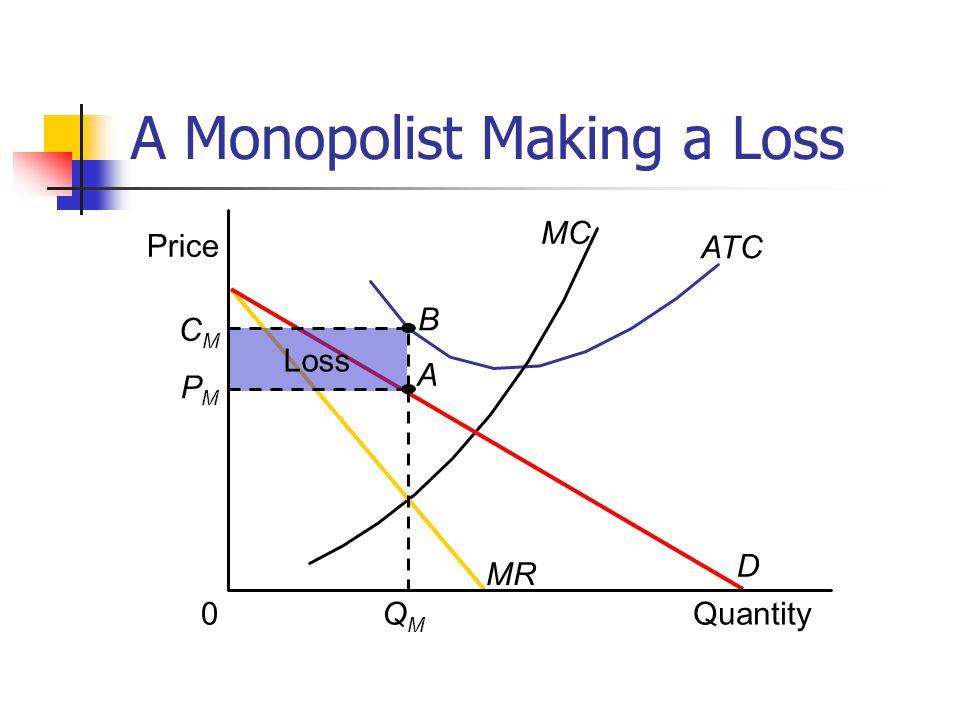 A Monopolist Making a Loss Price ATC MC Quantity0 MR D QMQM Loss PMPM CMCM B A