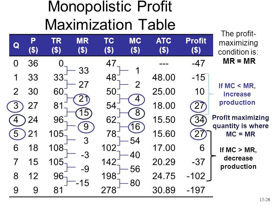 Monopolistic Profit Maximization Table Q P ($) TR ($) MR ($) TC ($) MC ($) ATC ($) Profit ($) 036 0 33 27 21 15 9 3 -3 -9 -15 47 1 2 4 8 16 54 40 56 80 --- -47 133 4848.00 -15 230 60 5025.00 10 327 81 5418.00 27 424 96 6215.50 34 521105 7815.60 27 61810810217.00 6 71510514220.29 -37 812 9619824.75-102 9 9 8127830.89-197 If MC < MR, increase production Profit maximizing quantity is where MC = MR If MC > MR, decrease production The profit- maximizing condition is: MR = MR 15-26