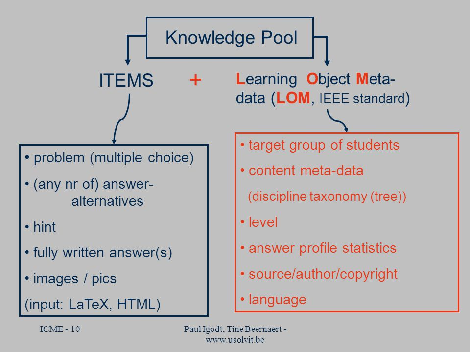 ICME - 10Paul Igodt, Tine Beernaert - www.usolvit.be Knowledge Pool ITEMS Learning Object Meta- data (LOM, IEEE standard ) + problem (multiple choice) (any nr of) answer- alternatives hint fully written answer(s) images / pics (input: LaTeX, HTML) target group of students content meta-data (discipline taxonomy (tree)) level answer profile statistics source/author/copyright language