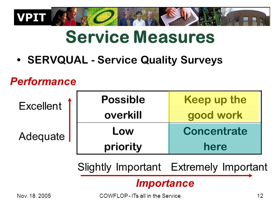 VPIT Nov. 18. 2005COWFLOP - ITs all in the Service12 Service Measures SERVQUAL - Service Quality Surveys Possible overkill Keep up the good work Low p