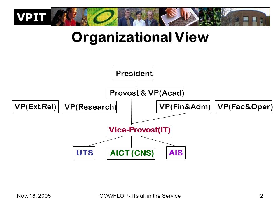 VPIT Nov. 18. 2005COWFLOP - ITs all in the Service2 Organizational View President Provost & VP(Acad) VP(Ext Rel)VP(Fin&Adm) VP(Research) VP(Fac&Oper)