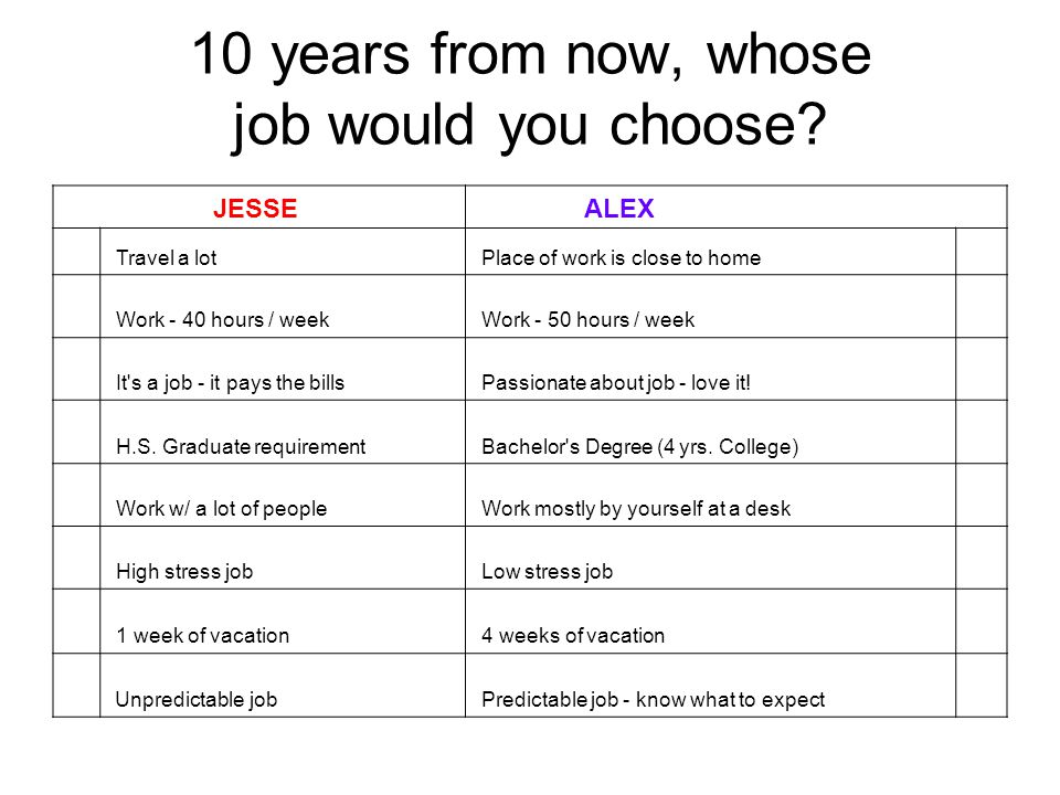 10 years from now, whose job would you choose.