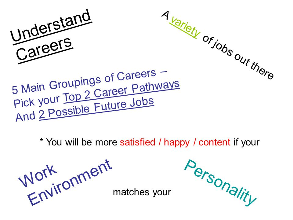 Understand Careers A variety of jobs out there 5 Main Groupings of Careers – Pick your Top 2 Career Pathways And 2 Possible Future Jobs * You will be more satisfied / happy / content if your Work Environment matches your Personality