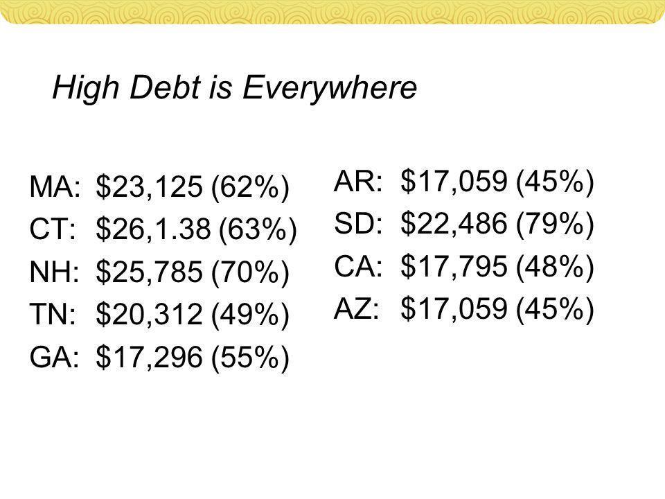 High Debt is Everywhere MA: $23,125 (62%) CT:$26,1.38 (63%) NH:$25,785 (70%) TN:$20,312 (49%) GA:$17,296 (55%) AR:$17,059 (45%) SD:$22,486 (79%) CA:$1